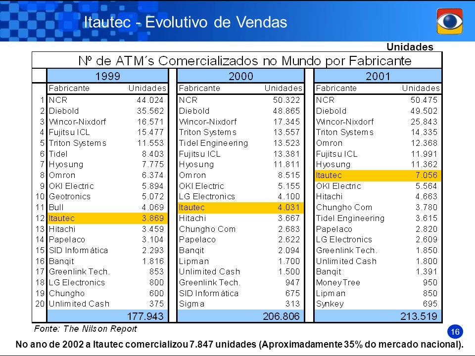 Itautec - Evolutivo de Vendas Unidades No ano de 2002 a Itautec comercializou 7.847 unidades (Aproximadamente 35% do mercado nacional). 16