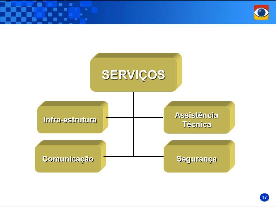 SERVIÇOS Infra-estruturaAssistênciaTécnica Comunicação 17 Segurança