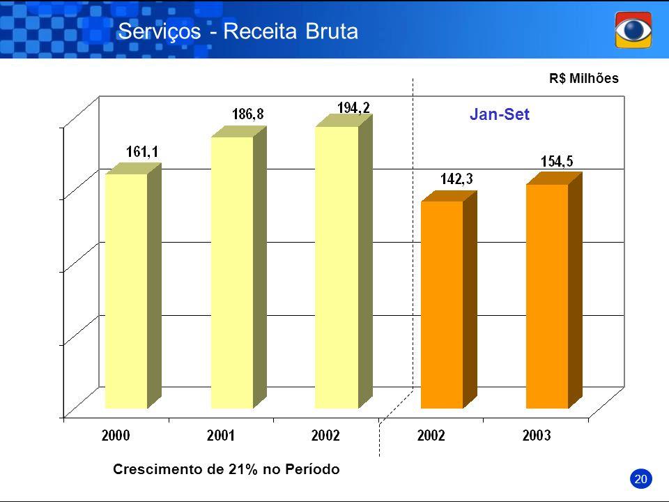 Serviços - Receita Bruta R$ Milhões Jan-Set 20 Crescimento de 21% no Período