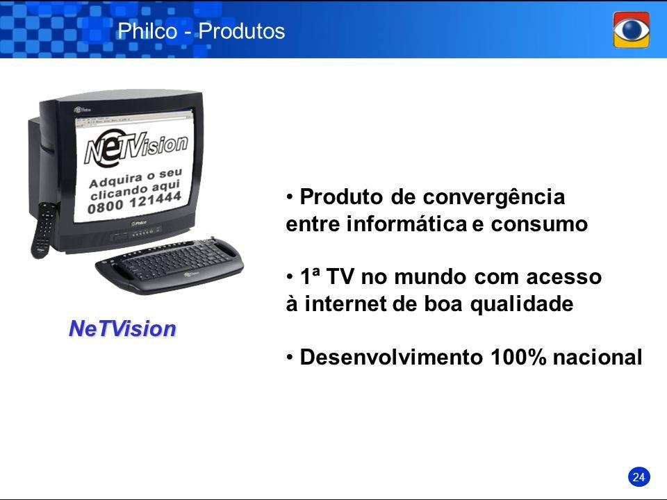 Philco - Produtos NeTVision 24 Produto de convergência entre informática e consumo 1ª TV no mundo com acesso à internet de boa qualidade Desenvolvimen
