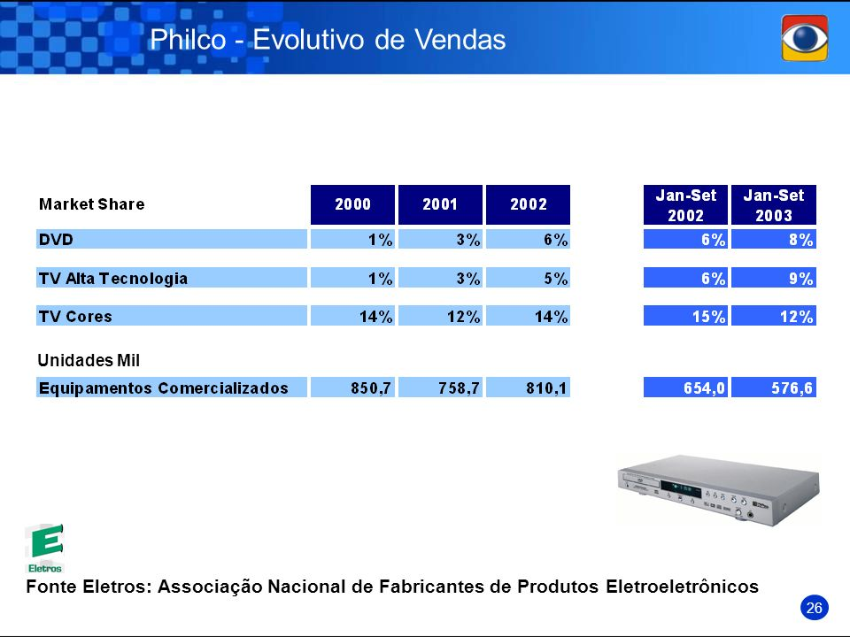 Philco - Evolutivo de Vendas Fonte Eletros: Associação Nacional de Fabricantes de Produtos Eletroeletrônicos Unidades Mil 26