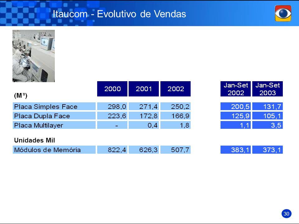 Itaucom - Evolutivo de Vendas Unidades Mil 30