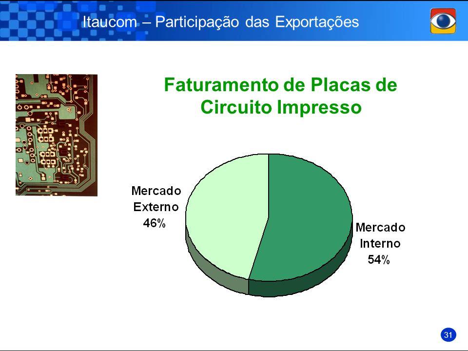 Itaucom – Participação das Exportações 31 Faturamento de Placas de Circuito Impresso