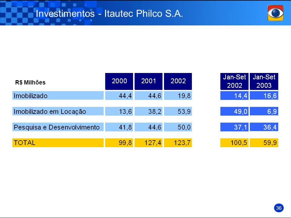 Investimentos - Itautec Philco S.A. R$ Milhões 36