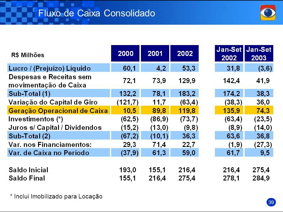 Fluxo de Caixa Consolidado R$ Milhões 39 * Inclui Imobilizado para Locação