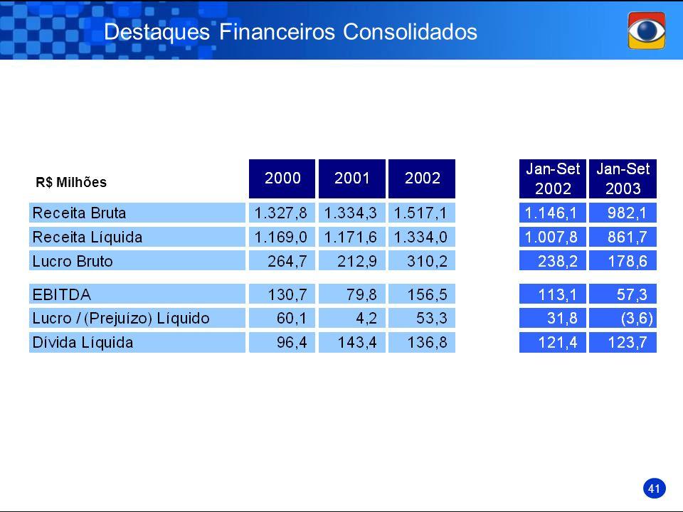 Destaques Financeiros Consolidados R$ Milhões 41