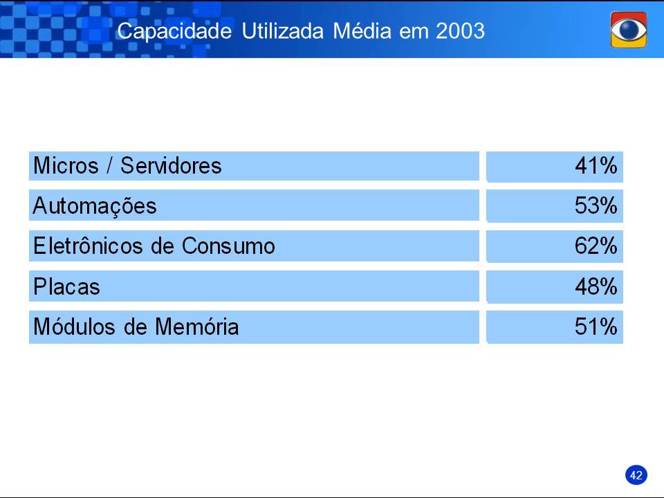 Capacidade Utilizada Média em 2003 42