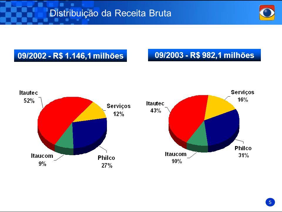 Distribuição da Receita Bruta 09/2003 - R$ 982,1 milhões 09/2002 - R$ 1.146,1 milhões 5