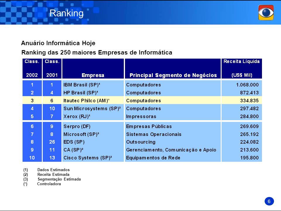 Ranking 6 Ranking das 250 maiores Empresas de Informática (1)Dados Estimados (2)Receita Estimada (3)Segmentação Estimada (*) Controladora Anuário Info