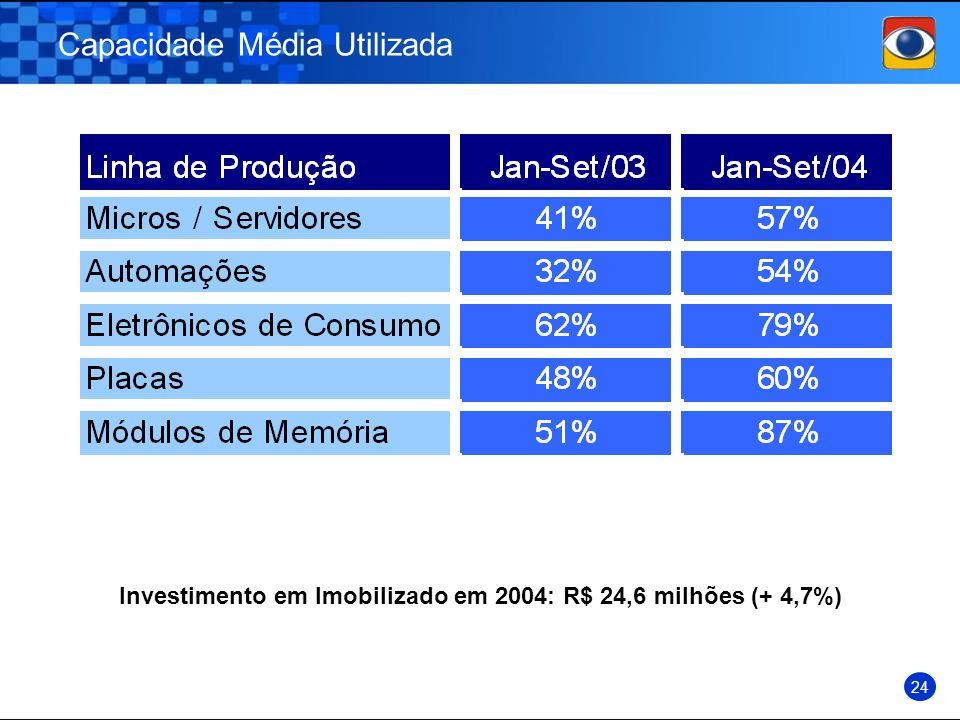 Capacidade Média Utilizada 24 Investimento em Imobilizado em 2004: R$ 24,6 milhões (+ 4,7%)