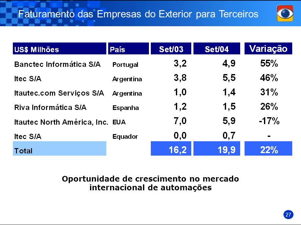 Faturamento das Empresas do Exterior para Terceiros 27 Oportunidade de crescimento no mercado internacional de automações