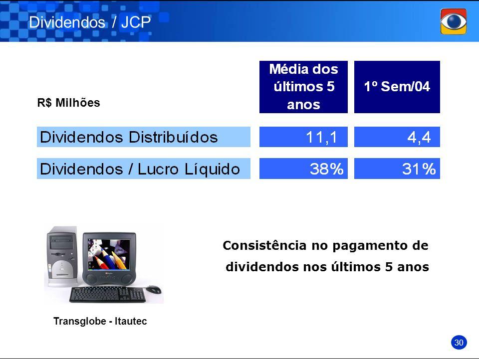 Dividendos / JCP 30 R$ Milhões Transglobe - Itautec Consistência no pagamento de dividendos nos últimos 5 anos