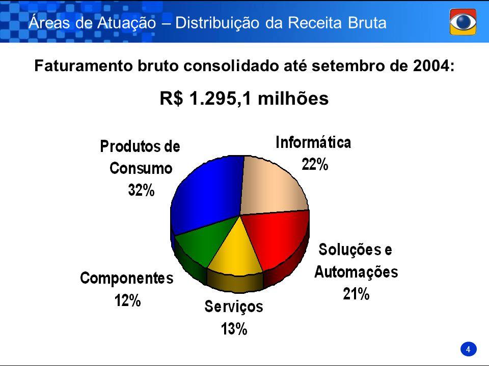 Áreas de Atuação – Distribuição da Receita Bruta 4 Faturamento bruto consolidado até setembro de 2004: R$ 1.295,1 milhões