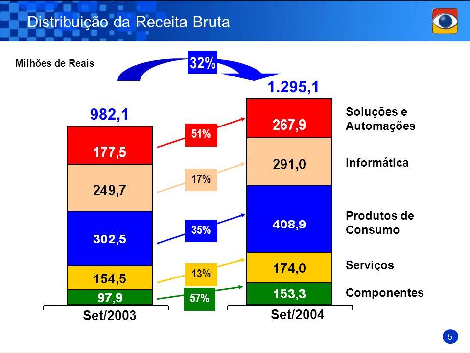 Distribuição da Receita Bruta 5 982,1 1.295,1 Milhões de Reais Soluções e Automações Informática Produtos de Consumo Serviços Componentes Set/2003 Set