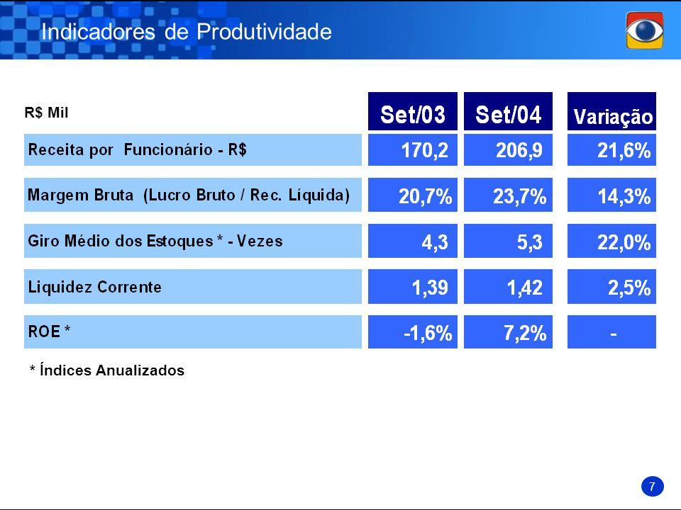 Indicadores de Produtividade 7 R$ Mil * Índices Anualizados