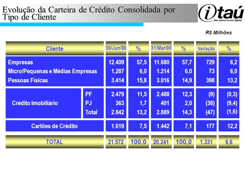 Evolução da Carteira de Crédito Consolidada por Tipo de Cliente Cliente Empresas Micro/Pequenas e Médias Empresas Pessoas Físicas 12.409 1.287 3.414 5