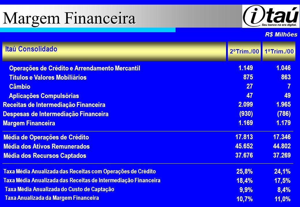 Margem Financeira R$ Milhões Itaú Consolidado Operações de Crédito e Arrendamento Mercantil Títulos e Valores Mobiliários Câmbio Aplicações Compulsóri