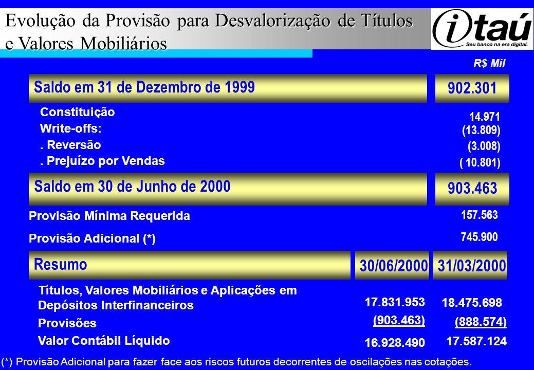 Evolução da Provisão para Desvalorização de Títulos e Valores Mobiliários R$ Mil Saldo em 30 de Junho de 2000 Saldo em 31 de Dezembro de 1999 Constitu