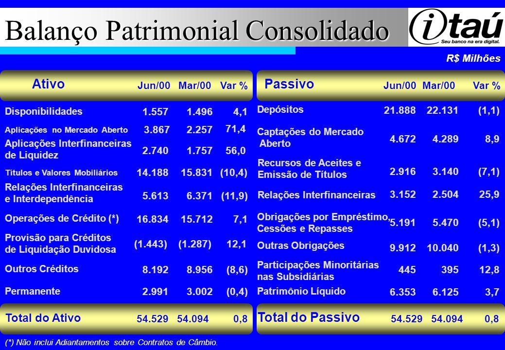 Balanço Patrimonial Consolidado Mar/00Jun/00 54.094 R$ Milhões Disponibilidades Aplicações no Mercado Aberto Títulos e Valores Mobiliários Relações In