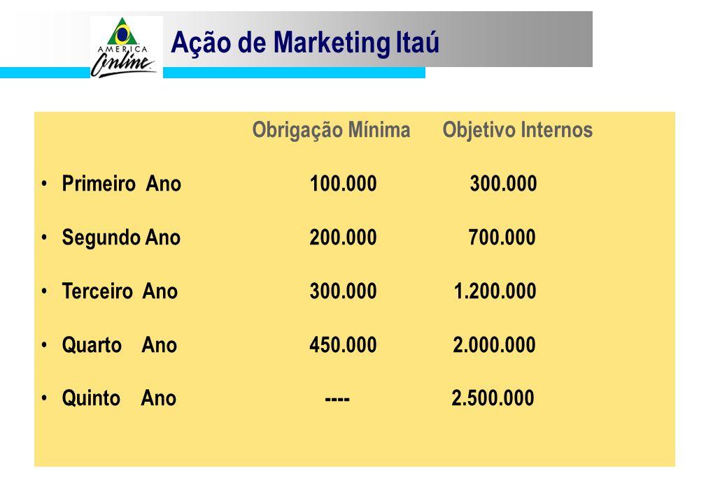 Ação de Marketing Itaú Obrigação Mínima Objetivo Internos Primeiro Ano100.000 300.000 Segundo Ano200.000 700.000 Terceiro Ano300.000 1.200.000 Quarto