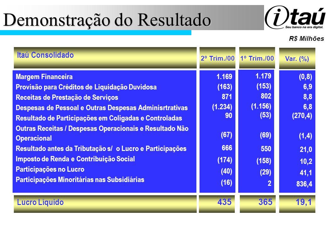 Demonstração do Resultado R$ Milhões Lucro Líquido Itaú Consolidado Margem Financeira Provisão para Créditos de Liquidação Duvidosa Receitas de Presta