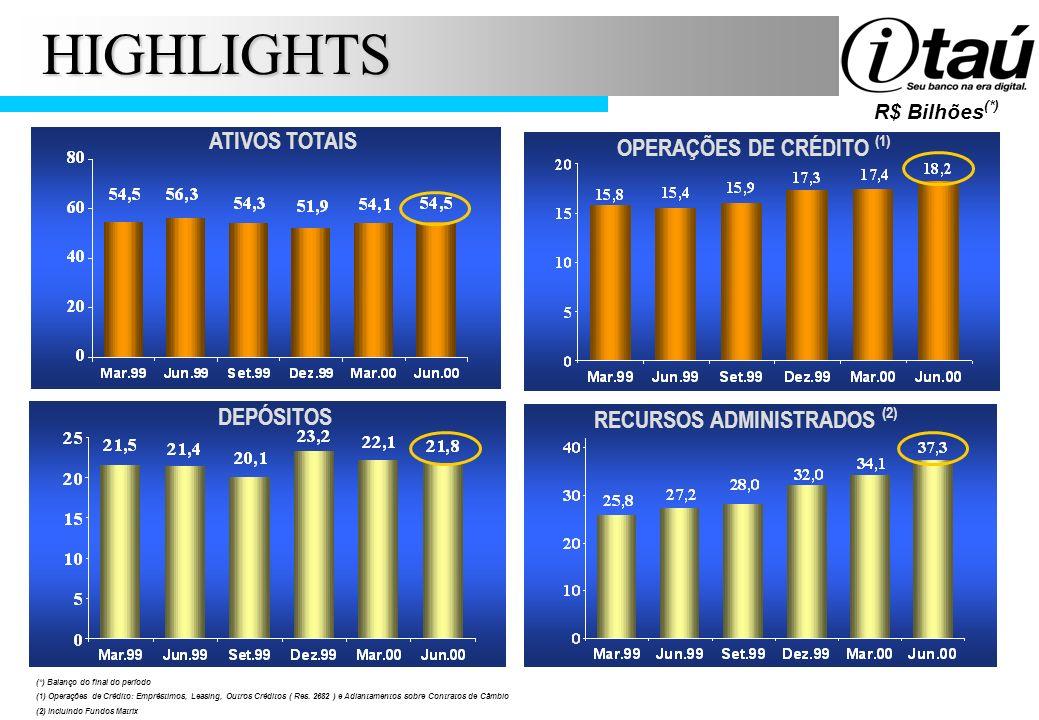 HIGHLIGHTS R$ Bilhões (*) ATIVOS TOTAIS OPERAÇÕES DE CRÉDITO (1) DEPÓSITOS RECURSOS ADMINISTRADOS (2) (*) Balanço do final do período (1) Operações de