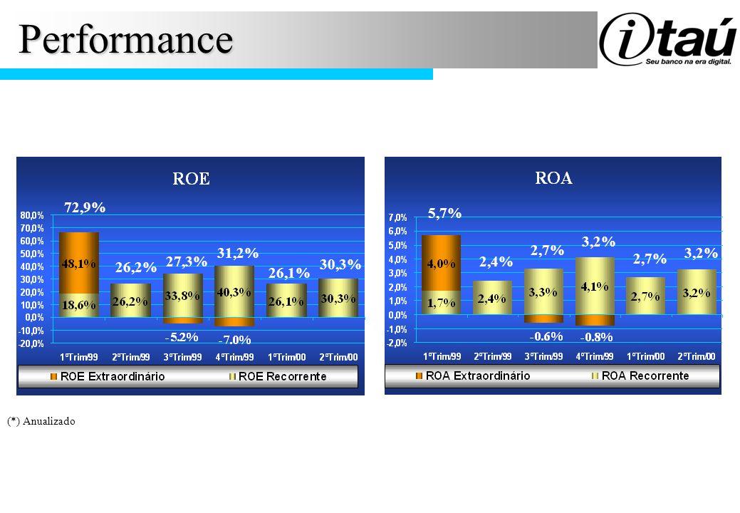 Performance (*) Anualizado 72,9% 26,2% 27,3% 31,2% 26,1% 5,7% 3,2% 2,7% 2,4% 2,7% 30,3% 3,2%