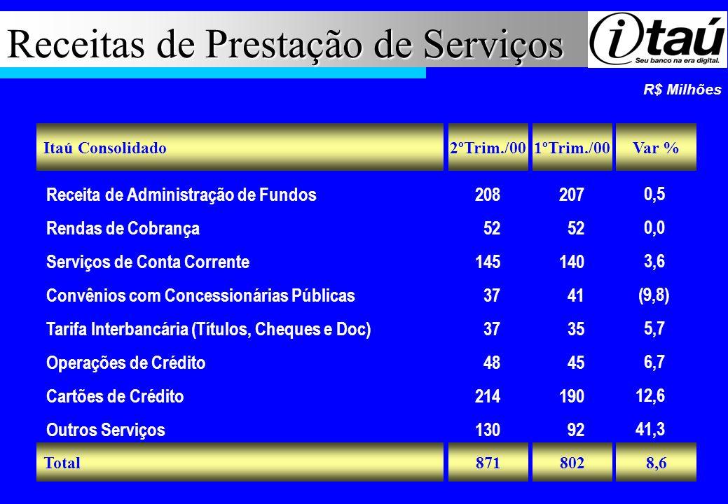 Receitas de Prestação de Serviços R$ Milhões Total Itaú Consolidado Receita de Administração de Fundos Rendas de Cobrança Serviços de Conta Corrente C