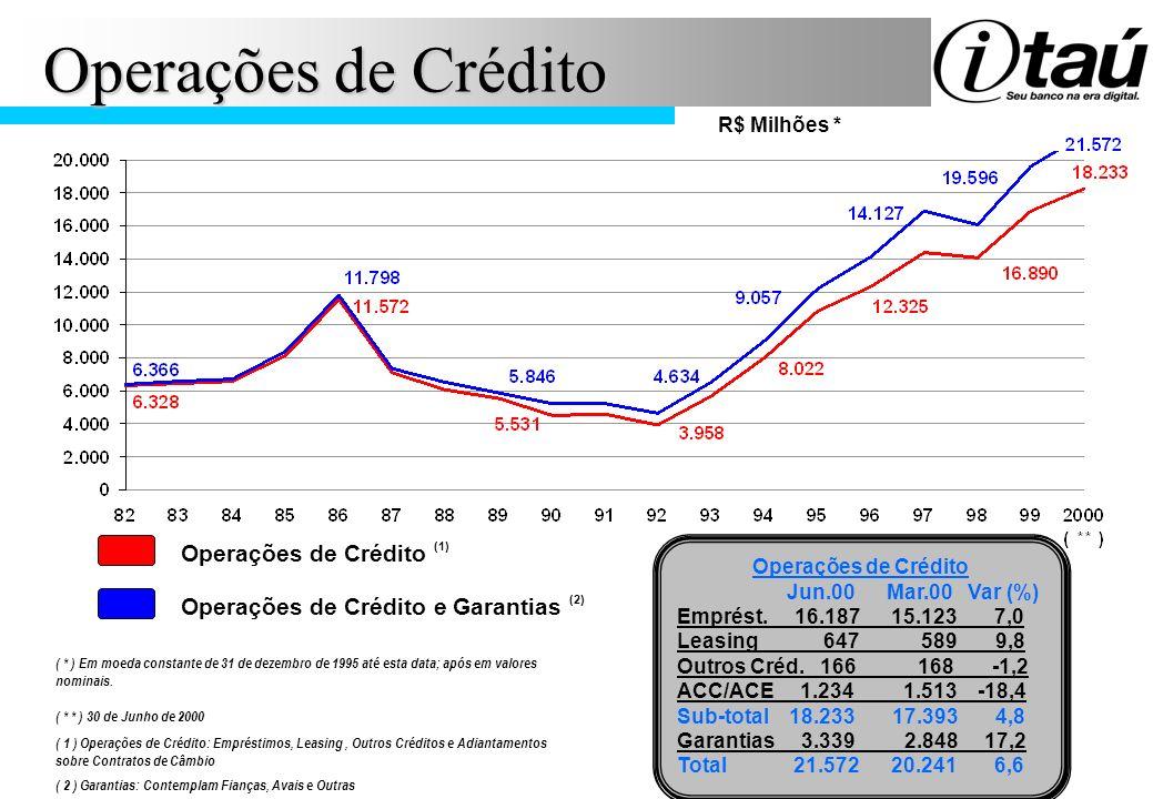 R$ Milhões * Operações de Crédito Jun.00 Mar.00 Var (%) Emprést. 16.187 15.123 7,0 Leasing 647 589 9,8 Outros Créd. 166 168 -1,2 ACC/ACE 1.234 1.513 -