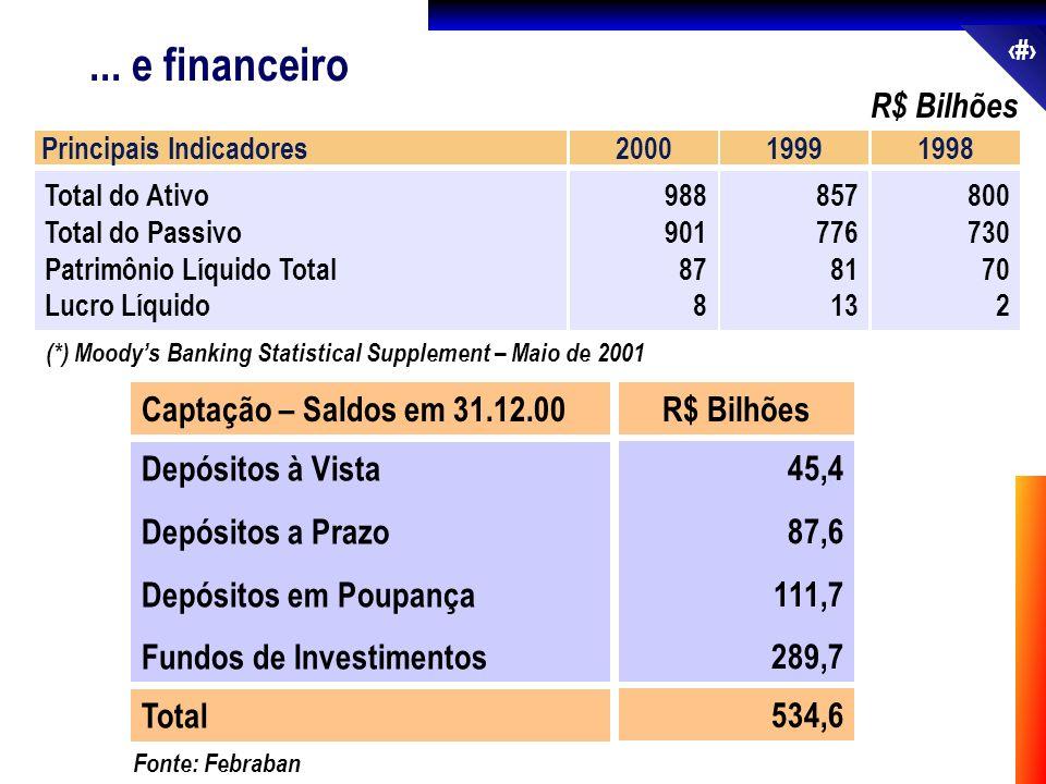 12... e financeiro R$ Bilhões Principais Indicadores Total do Ativo Total do Passivo Patrimônio Líquido Total Lucro Líquido 2000 988 901 87 8 1999 857