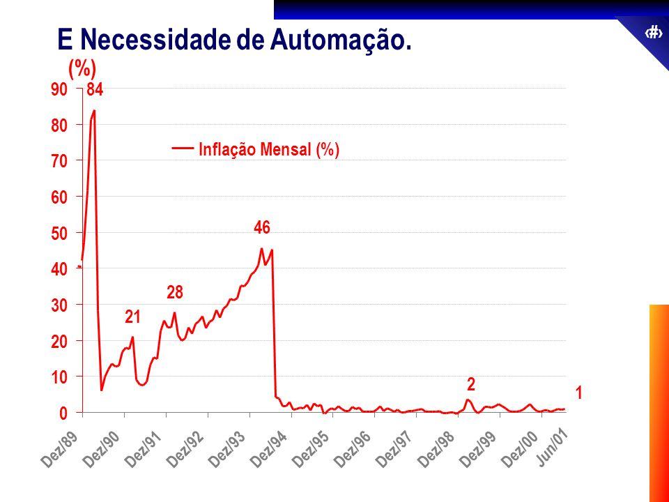 13 E Necessidade de Automação. 0 10 20 30 40 50 60 70 80 90 Inflação Mensal (%) Jun/01 (%) 1 2 46 28 21 84 Dez/89Dez/90Dez/91Dez/92Dez/93Dez/94Dez/95D