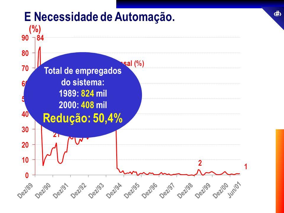 14 E Necessidade de Automação. 0 10 20 30 40 50 60 70 80 90 Inflação Mensal (%) Jun/01 (%) 1 2 46 28 21 84 Dez/89Dez/90Dez/91Dez/92Dez/93Dez/94Dez/95D