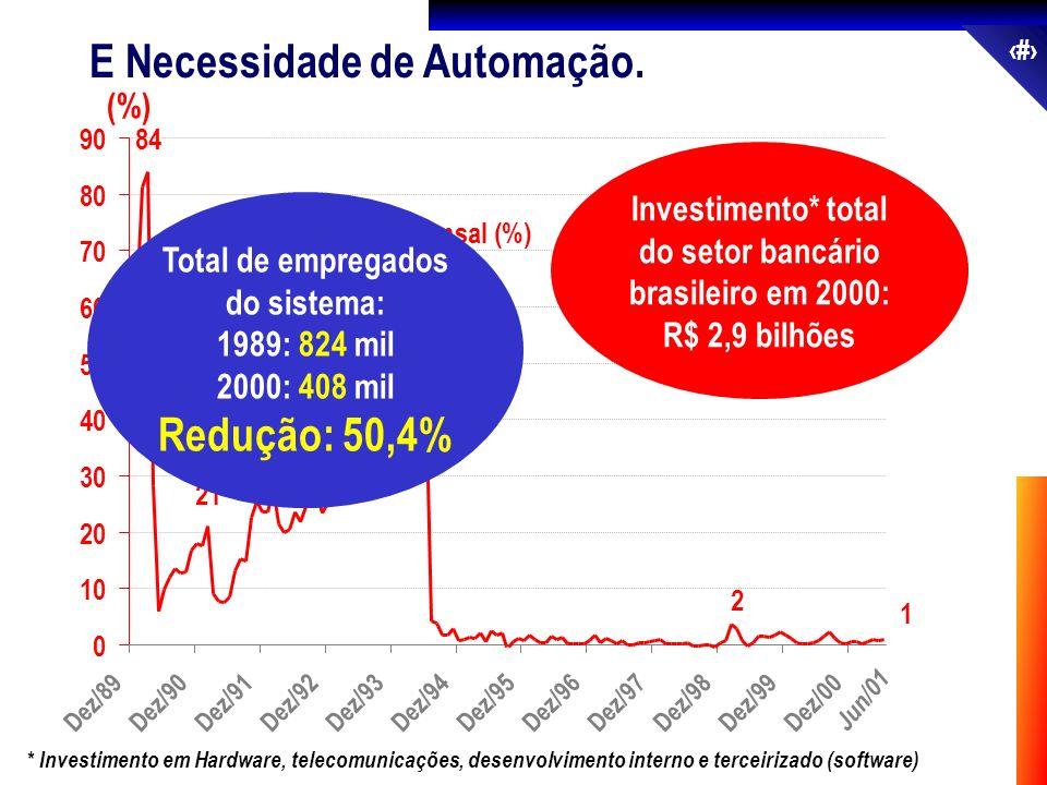 15 E Necessidade de Automação. 0 10 20 30 40 50 60 70 80 90 Inflação Mensal (%) Jun/01 (%) 1 2 46 28 21 84 Dez/89Dez/90Dez/91Dez/92Dez/93Dez/94Dez/95D