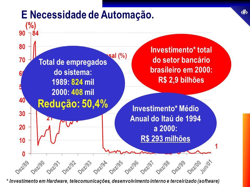 16 E Necessidade de Automação. 0 10 20 30 40 50 60 70 80 90 Inflação Mensal (%) Jun/01 (%) 1 2 46 28 21 84 Dez/89Dez/90Dez/91Dez/92Dez/93Dez/94Dez/95D
