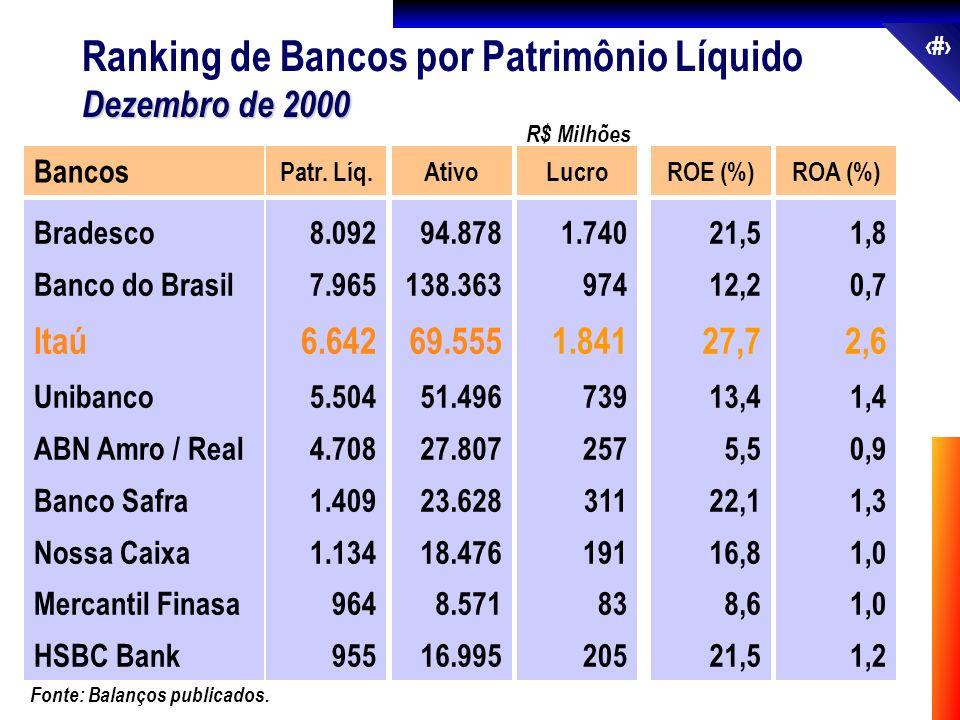 19 Ranking de Bancos por Patrimônio Líquido Dezembro de 2000 Bancos Bradesco Banco do Brasil Itaú Unibanco ABN Amro / Real Banco Safra Nossa Caixa Mer