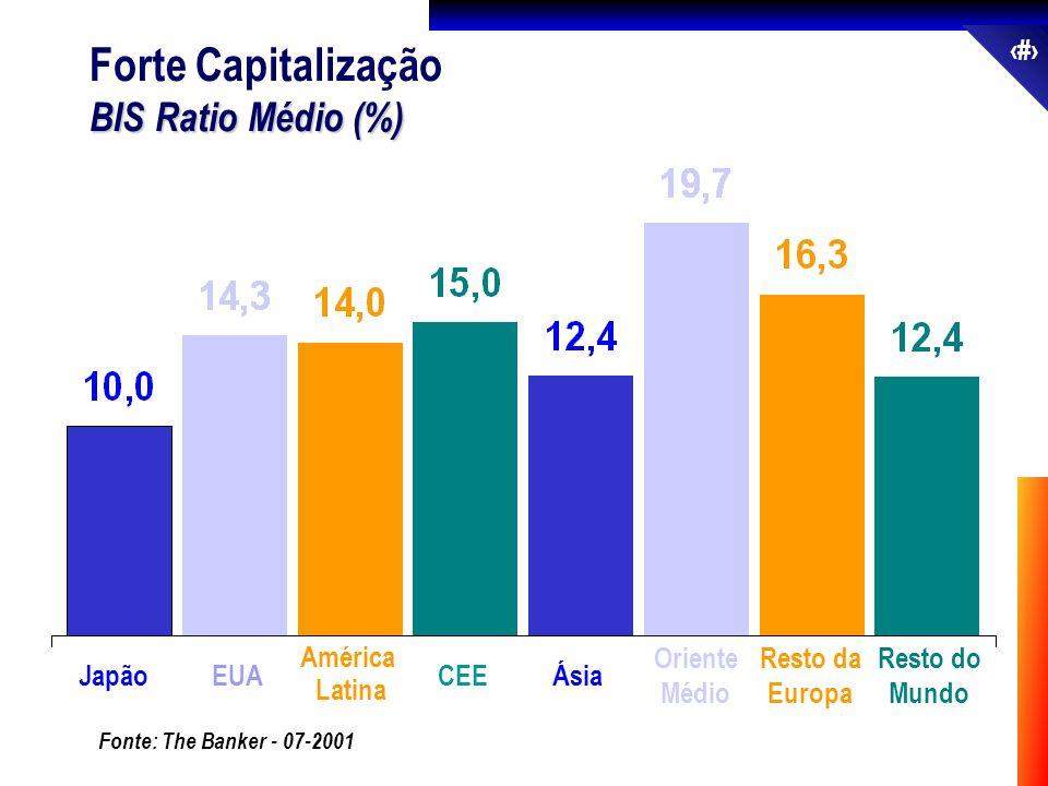 21 Forte Capitalização BIS Ratio Médio (%) JapãoEUA América Latina CEEÁsia Oriente Médio Resto da Europa Resto do Mundo Fonte: The Banker - 07-2001