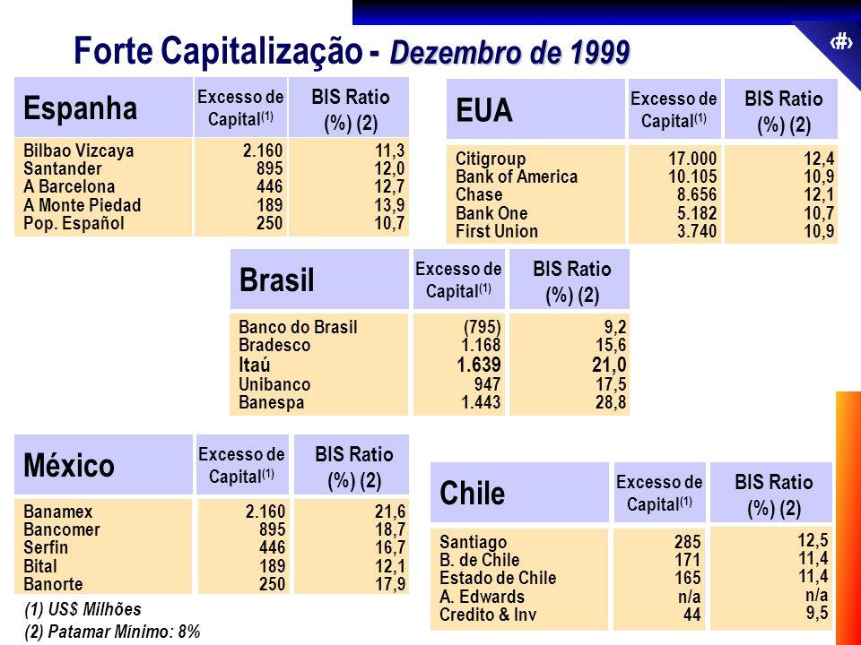 22 Banco do Brasil Bradesco Itaú Unibanco Banespa Excesso de Capital (1) (795) 1.168 1.639 947 1.443 Brasil Santiago B. de Chile Estado de Chile A. Ed