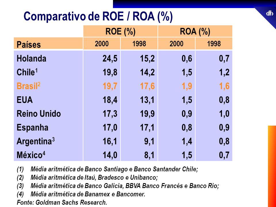 23 Comparativo de ROE / ROA (%) ROE (%)ROA (%) Países Holanda Chile 1 Brasil 2 EUA Reino Unido Espanha Argentina 3 México 4 2000 24,5 19,8 19,7 18,4 1