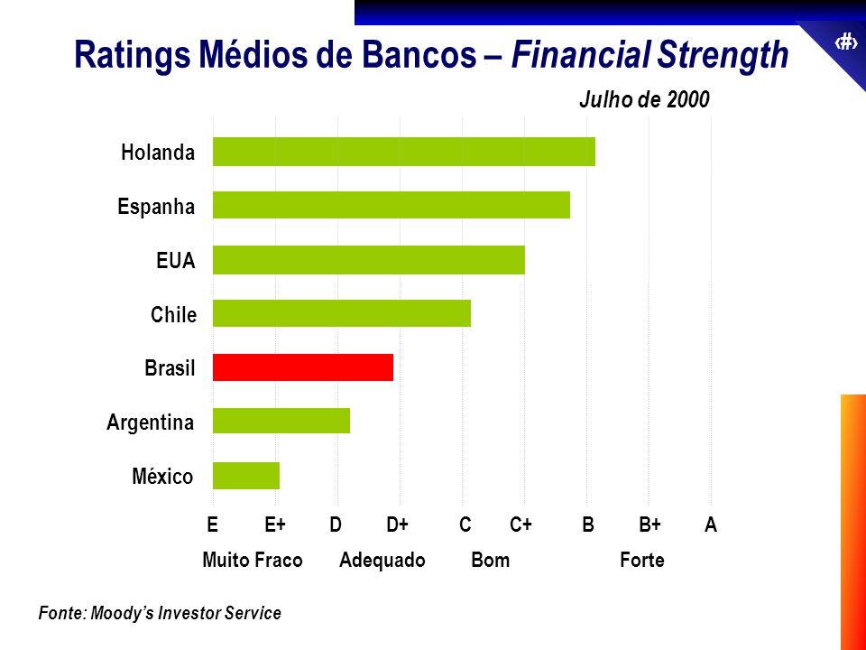24 Fonte: Moodys Investor Service Julho de 2000 Ratings Médios de Bancos – Financial Strength México Argentina Brasil Chile EUA Espanha Holanda EE+DD+