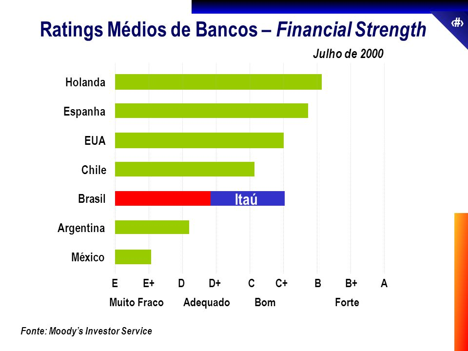 25 Fonte: Moodys Investor Service Julho de 2000 Ratings Médios de Bancos – Financial Strength México Argentina Brasil Chile EUA Espanha Holanda EE+DD+