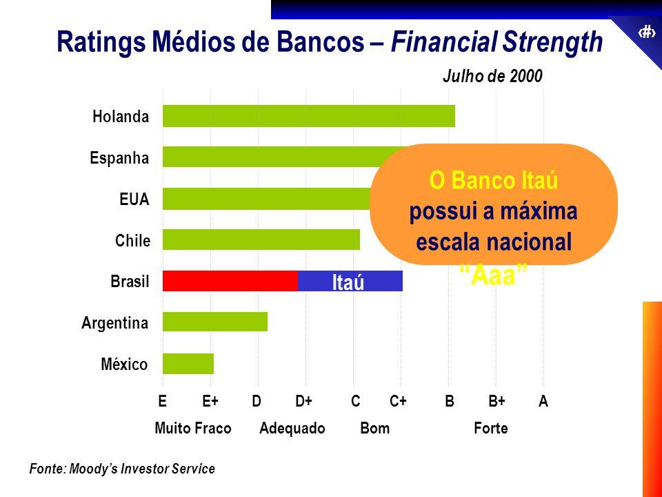 26 Fonte: Moodys Investor Service Julho de 2000 Ratings Médios de Bancos – Financial Strength México Argentina Brasil Chile EUA Espanha Holanda EE+DD+
