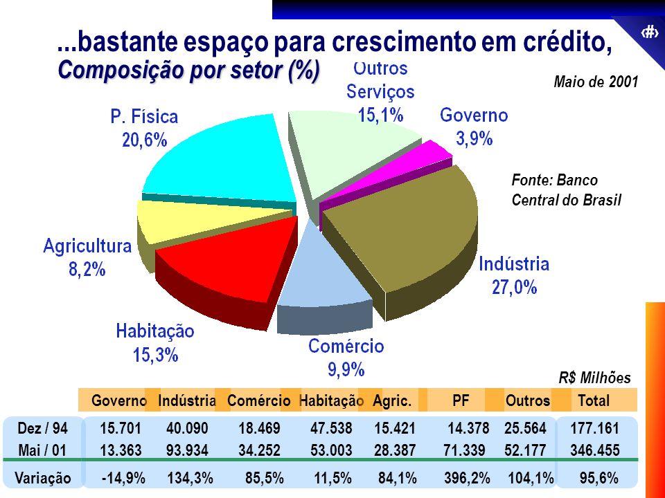 29 Fonte: Banco Central do Brasil Dez / 94 Mai / 01 Variação 15.70140.09018.46947.53815.421 14.37825.564 13.36393.93434.25253.00328.38771.33952.177 -1