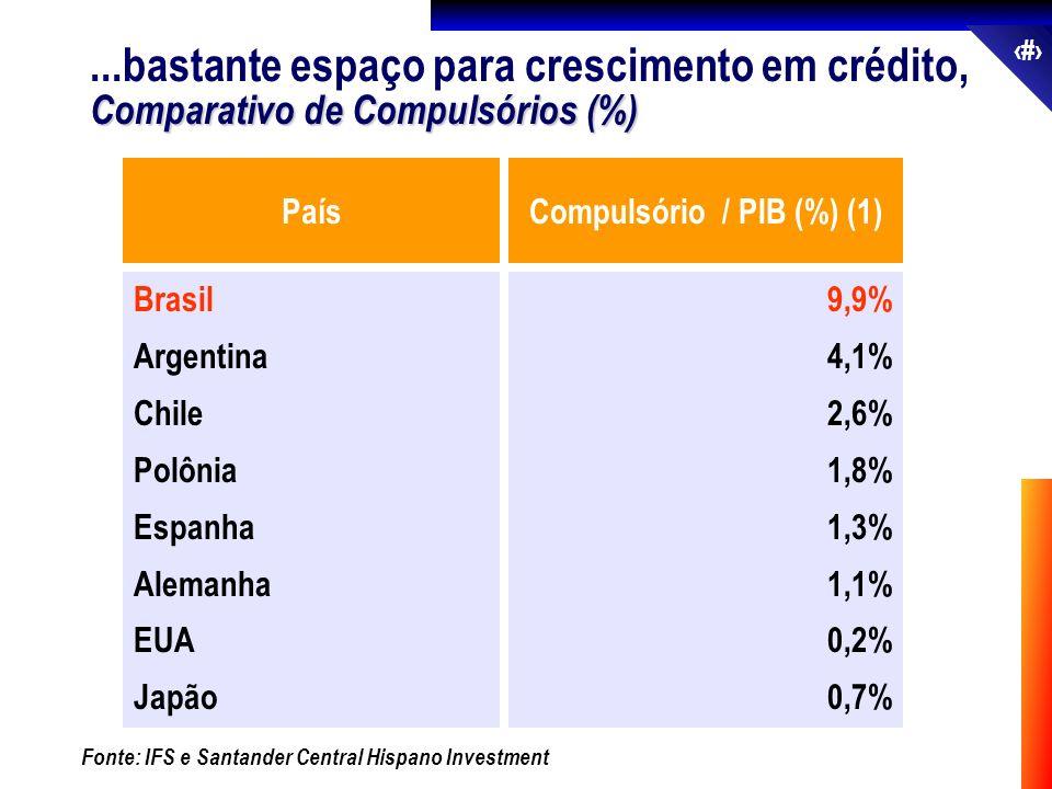 30 Compulsório / PIB (%) (1)País Brasil Argentina Chile Polônia Espanha Alemanha EUA Japão 9,9% 4,1% 2,6% 1,8% 1,3% 1,1% 0,2% 0,7% Fonte: IFS e Santan