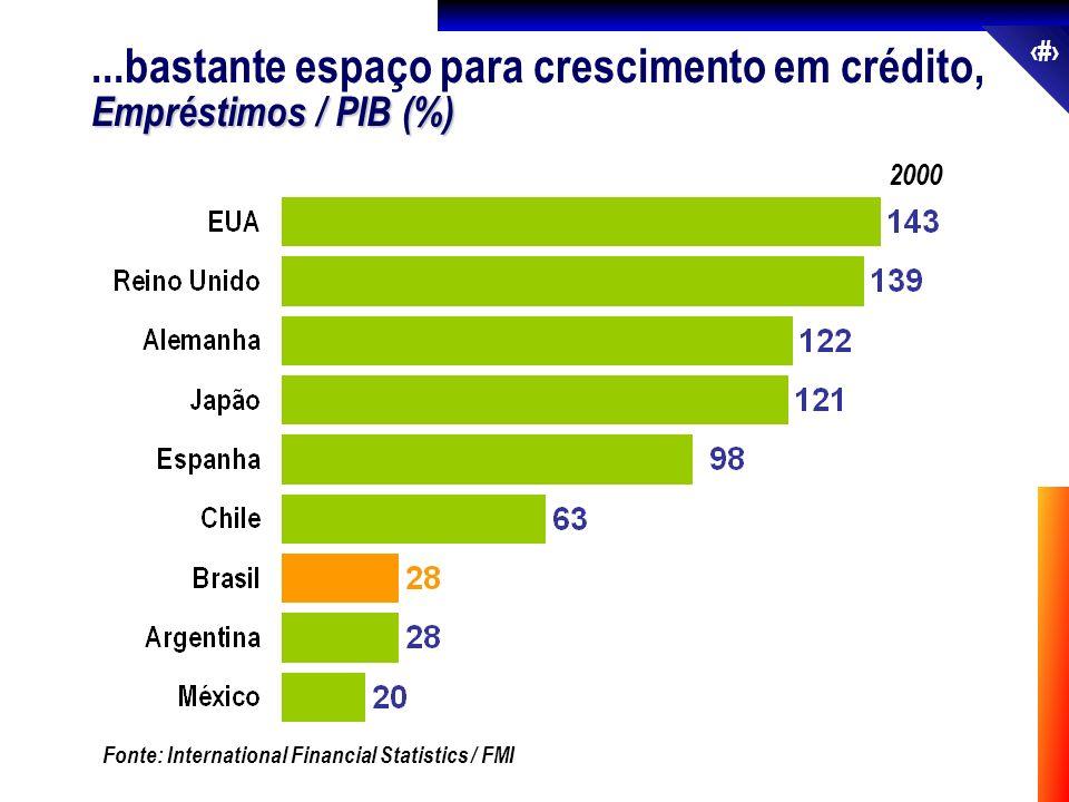 31 2000 Fonte: International Financial Statistics / FMI...bastante espaço para crescimento em crédito, Empréstimos / PIB (%)
