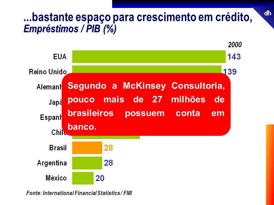 32 2000 Fonte: International Financial Statistics / FMI...bastante espaço para crescimento em crédito, Empréstimos / PIB (%) Segundo a McKinsey Consul