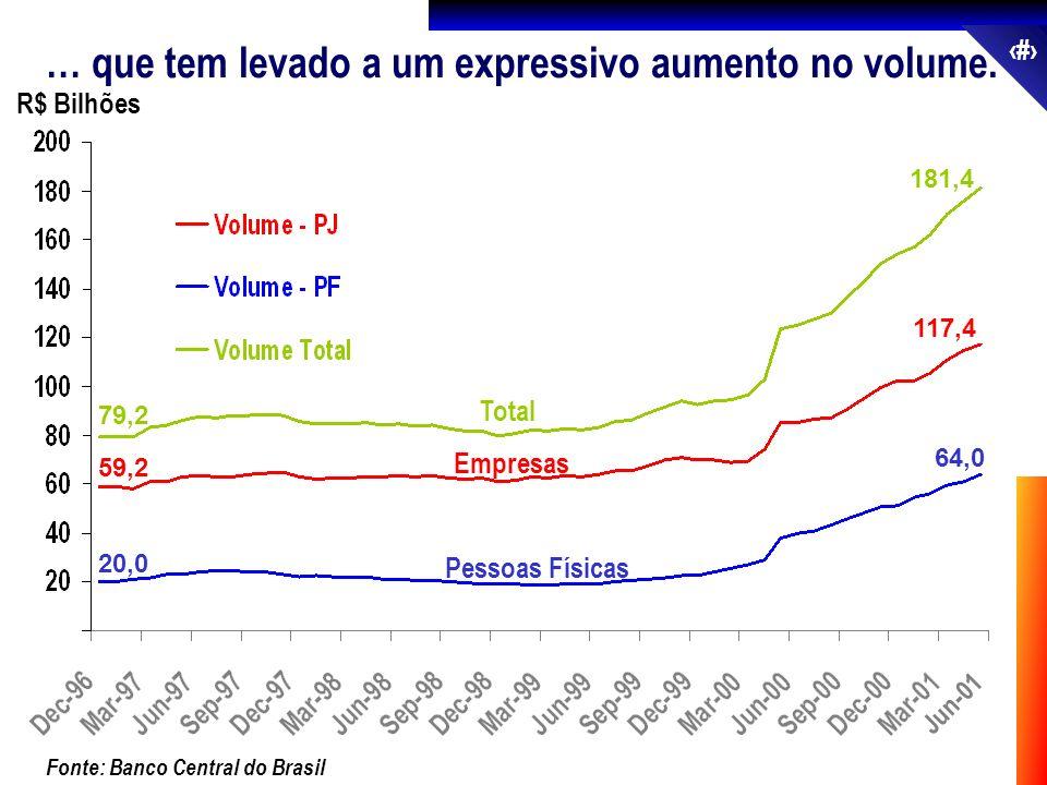 33 Fonte: Banco Central do Brasil … que tem levado a um expressivo aumento no volume. Total Empresas Pessoas Físicas 20,0 64,0 R$ Bilhões 59,2 117,4 7