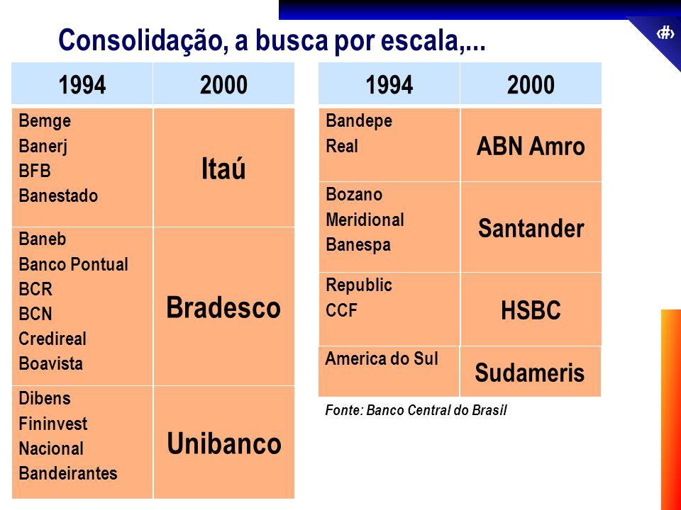 34 Consolidação, a busca por escala,... 19942000 Fonte: Banco Central do Brasil Baneb Banco Pontual BCR BCN Credireal Boavista Bradesco Bemge Banerj B