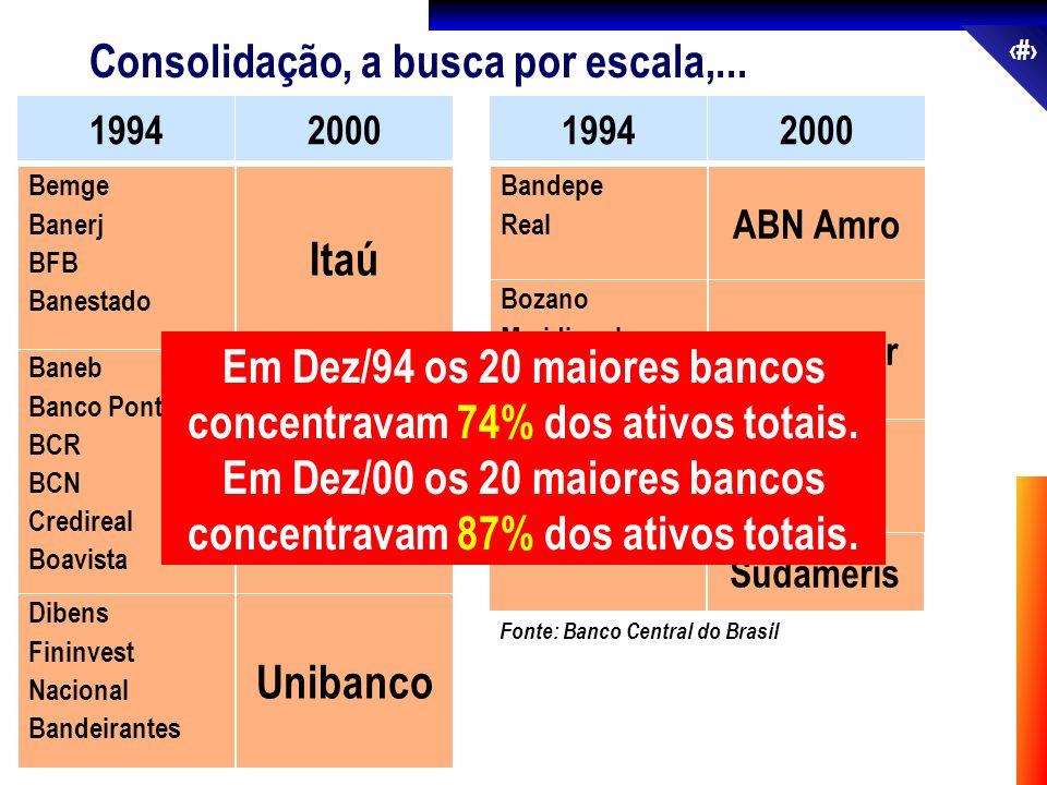 35 Consolidação, a busca por escala,... 19942000 Fonte: Banco Central do Brasil Baneb Banco Pontual BCR BCN Credireal Boavista Bradesco Bemge Banerj B