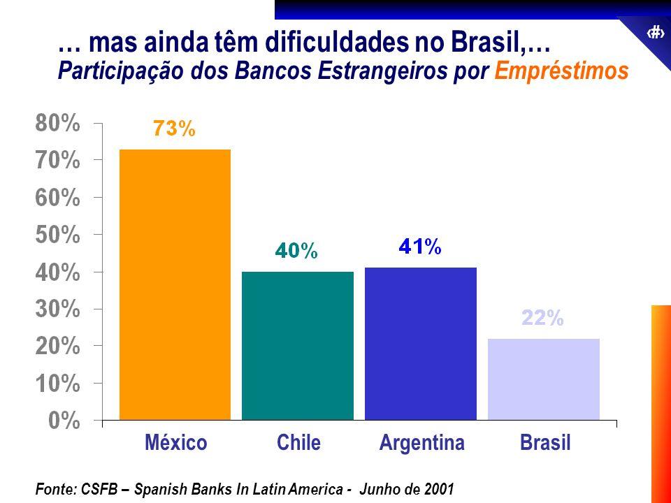 37 MéxicoChileArgentinaBrasil Fonte: CSFB – Spanish Banks In Latin America - Junho de 2001 Participação dos Bancos Estrangeiros por Empréstimos … mas
