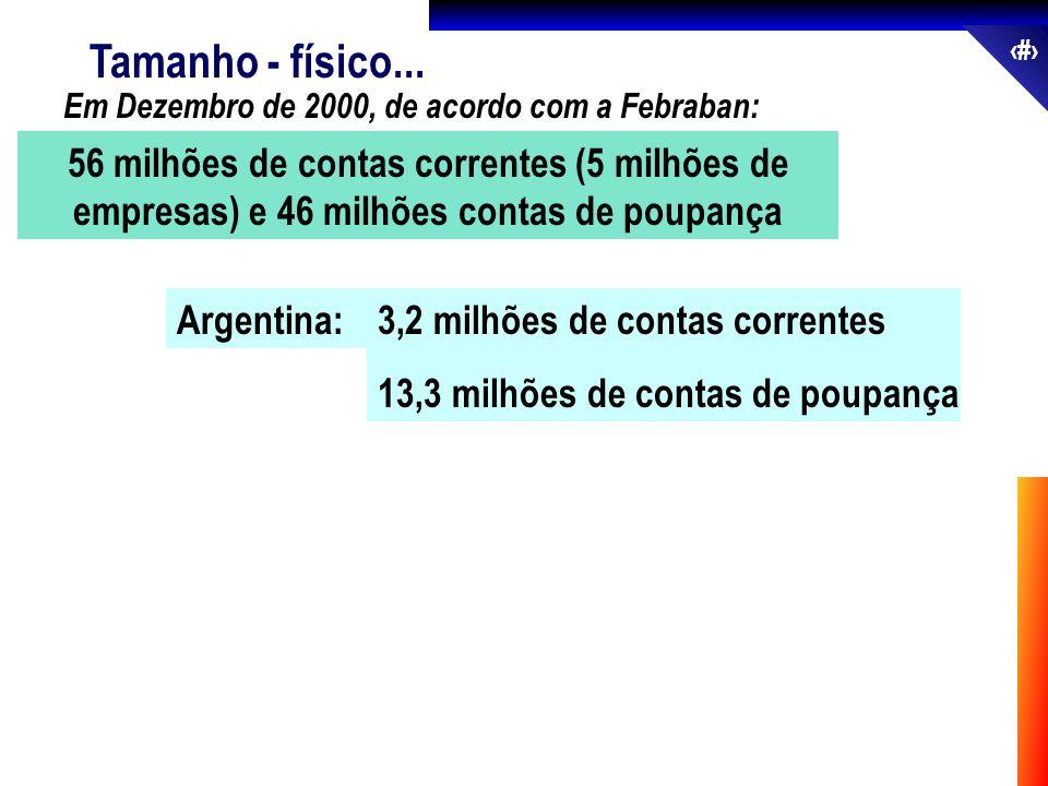 4 Tamanho - físico... Em Dezembro de 2000, de acordo com a Febraban: Argentina:3,2 milhões de contas correntes 13,3 milhões de contas de poupança 56 m